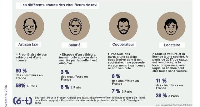 Taxis: des statuts très variés