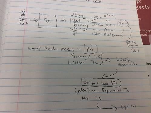 WMWP sketch note