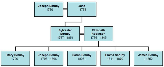 Joseph Scruby descendants