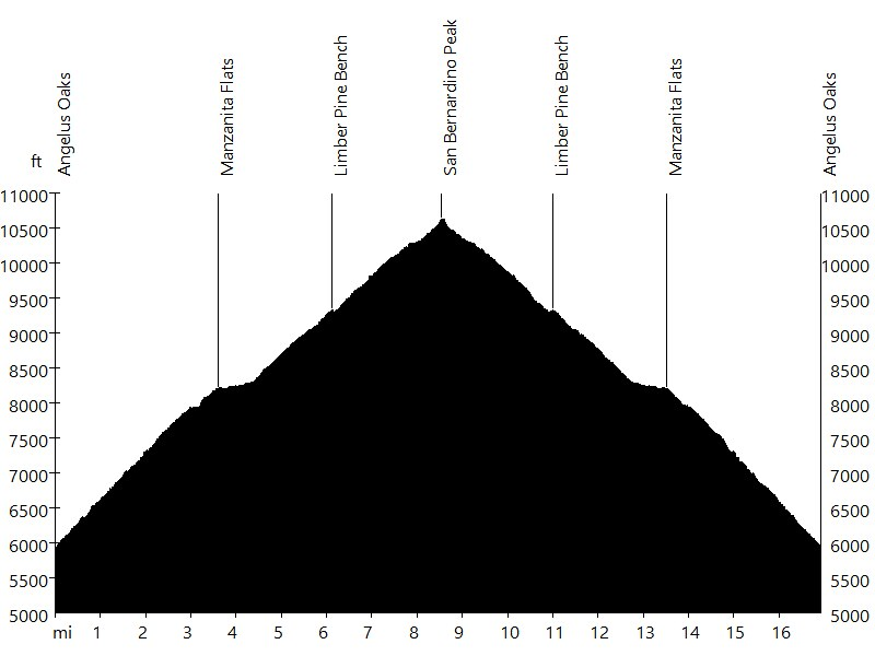 San Bernardino Peak • Route Profile
