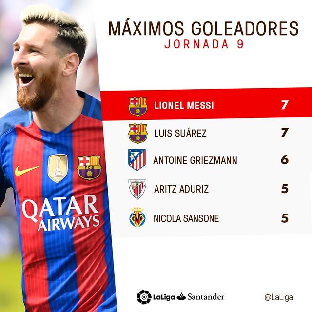 La Liga (Jornada 9): Máximos Goleadores