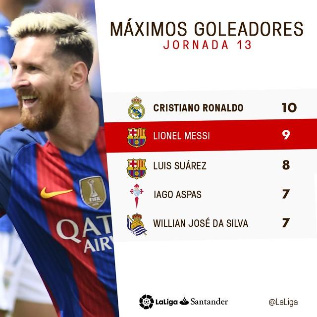 La Liga (Jornada 13): Máximos Goleadores
