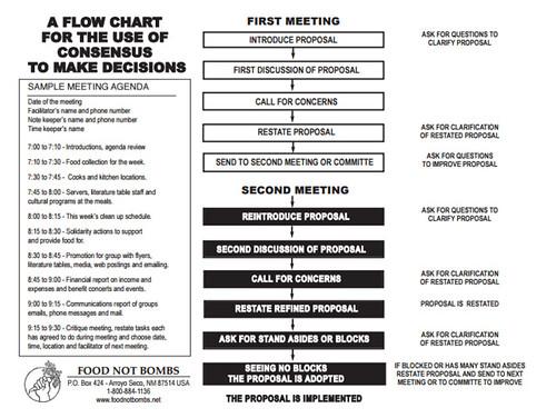 Example consensus process