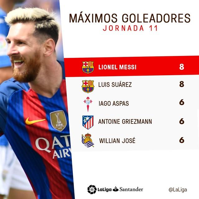 La Liga (Jornada 11): Máximos Goleadores