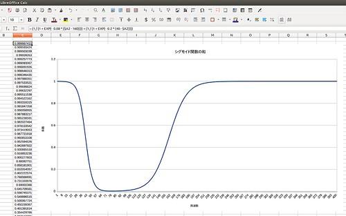 Sigmoid Function_SS_(2016_11_03)_1_resized_1 2つのシグモイド関数の和を表したグラフ。 表計算ソフトウェアのLibreOffice Calcのスクリーンショット画像である。 グラフの左寄りの一部が縦軸方向で0近くまで窪んでいる。