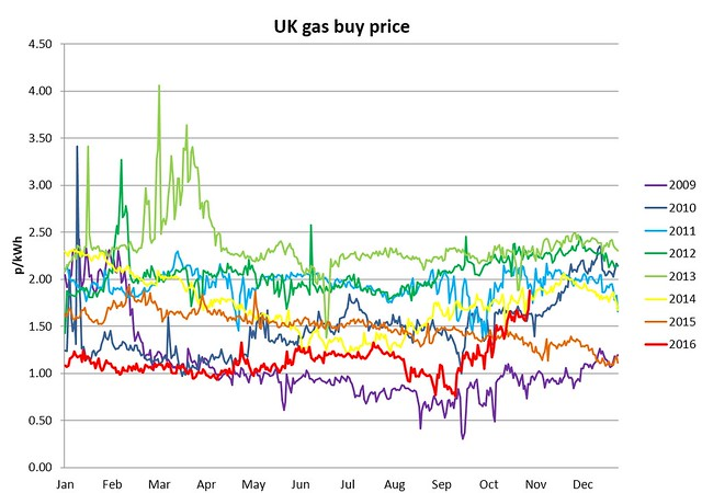 UK gas buy price 3nov2016