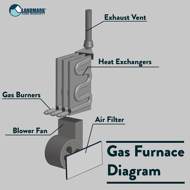 Gas Furnace Diagram Inside