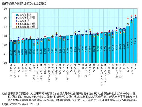 所得格差の国債比較(OECD諸国)