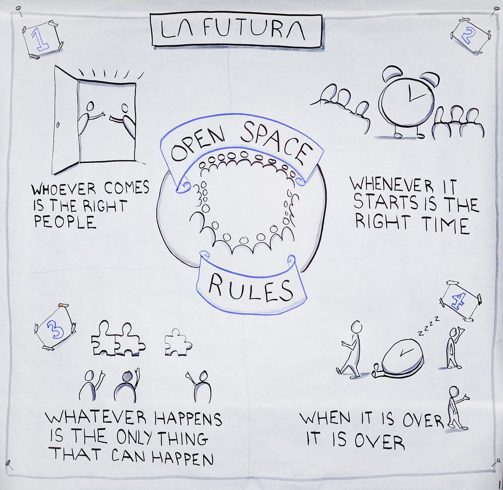Przykład graficznej reprezentacji zasad Open Space'a.