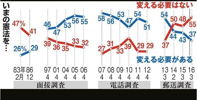朝日新聞 2016.5.3