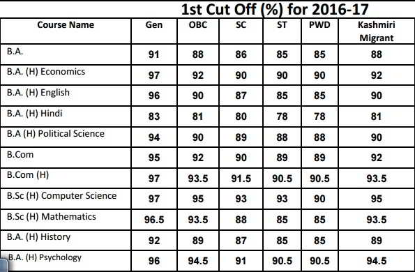 Aryabhatta College First Cut off List 2016