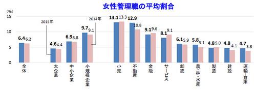 女性管理職の平均割合
