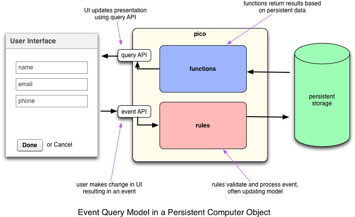 event-query model