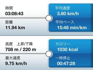池田山 トレーニングレポート2