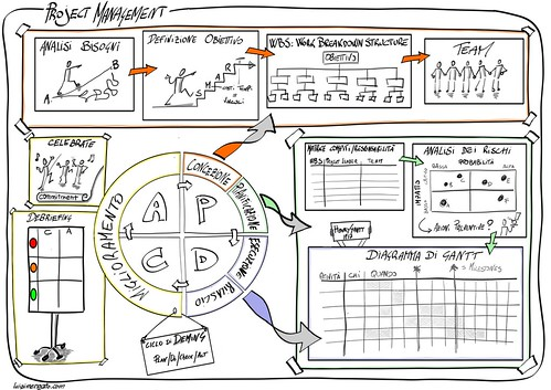 sketchnote project management