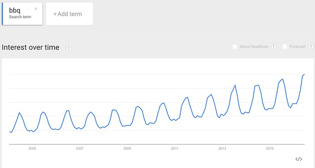 "Google Trends on ""bbq"""