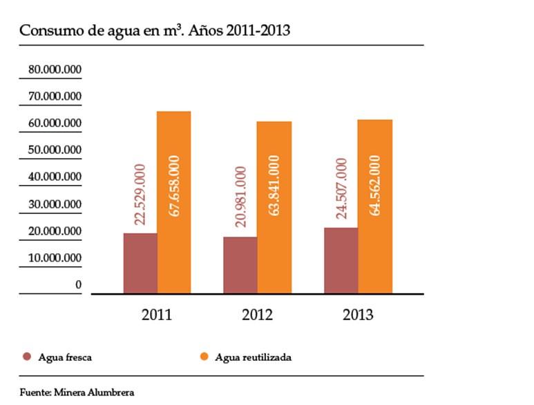 Consumo de agua 2011 2013