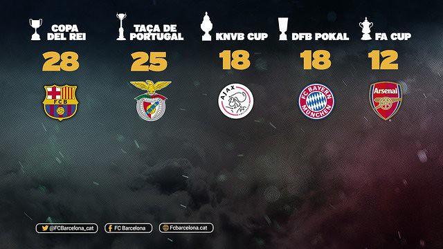 Copa del Rey: FC Barcelona líder de Copas en Europa