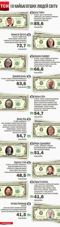10 найбагатших людей світу