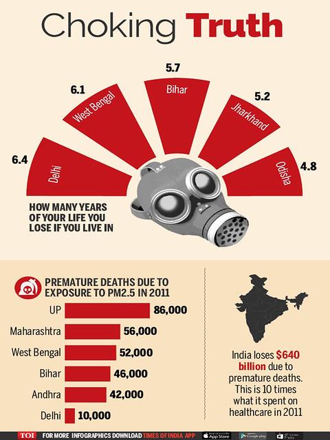 वायु प्रदूषण के आँकड़े