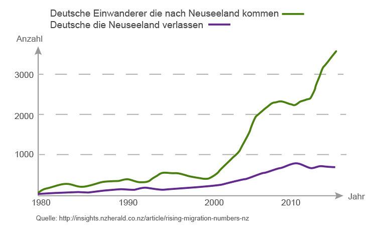 Deutsche Einwanderer die nach Neuseeland kommen