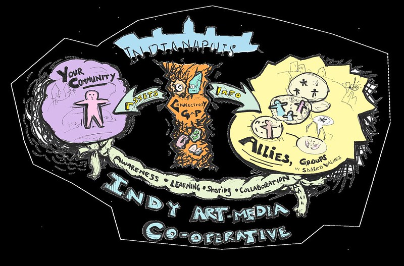 Asset Sharing Infographic depicting how Indy art media co-op solves access gaps by tieing your community to allies with similar values through awareness learning sharing and collaboration.