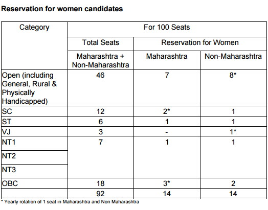 MGIMS Reservation for Women
