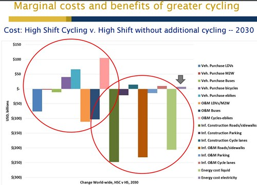 Costs from automobility vs. the benefits of bike mode share