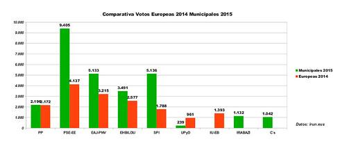 07-comparativa2014-2015