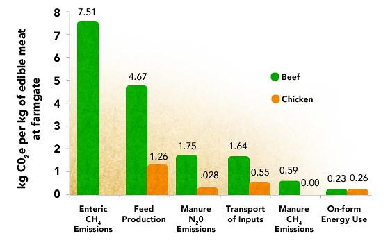 meat_emissions_chart