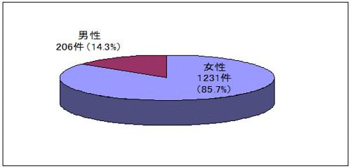 ストーカー事案の分析 被害者の性別(平成24年)
