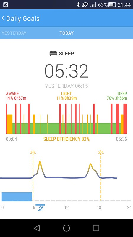 Sleep efficiency graph