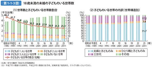 第1-1-3図 18歳未満の未婚の子どものいる世帯数
