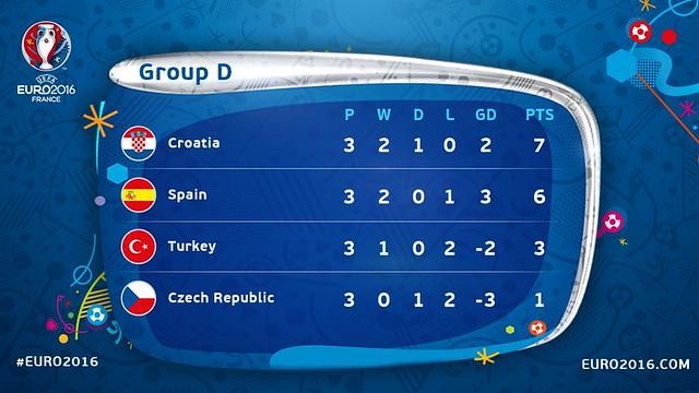 Euro 2016 France: Clasificación definitiva del Grupo D