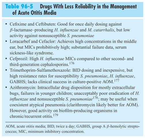 Table 96-5 Drugs With Less Reliability in the Management of Acute Otitis Media