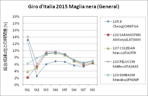 Giro d'Italia2015 Maglia nera stage8 General