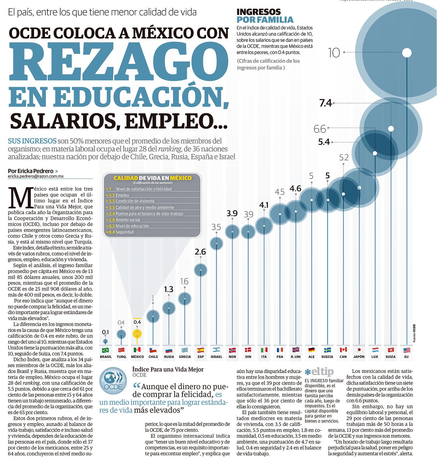 OCDE coloca a México con rezago en educación, salarios, empleo...