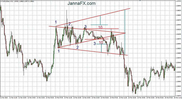 Eur usd triangle trading
