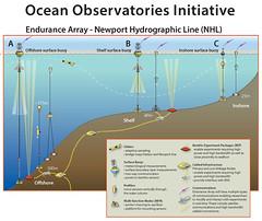 oceansobserv