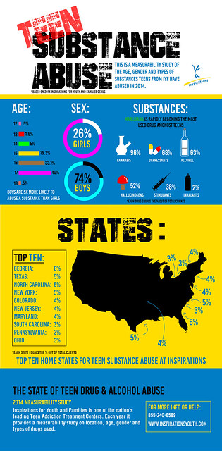 Teen substance abuse measurability inforgraphic
