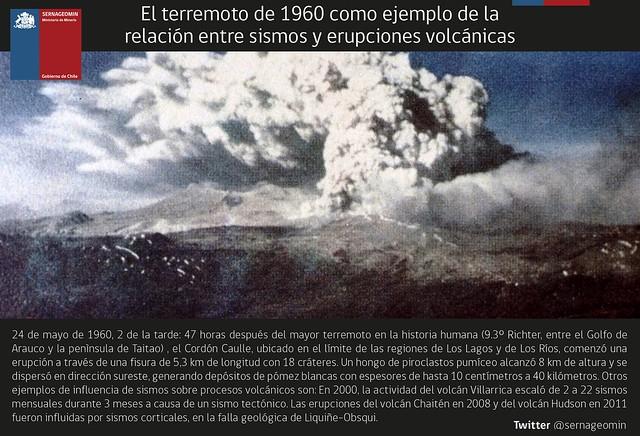 Síntesis de la erupción del Cordón Caulle en 1960