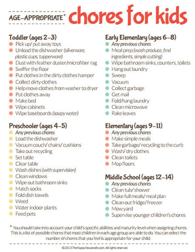 Age Appropriate Chores for Kids (Image from The Happy Housewife)