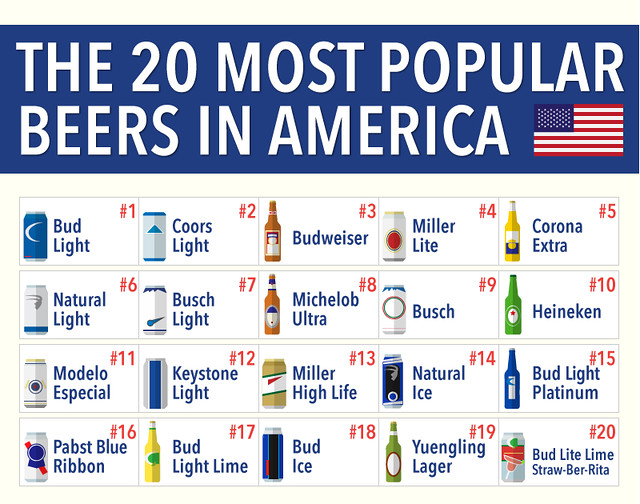 top-20-beers-in-america-2015