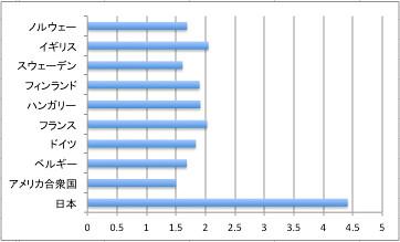 6歳以下の子がいる有業男女の平均家事時間。夫を1としたときの妻の比率