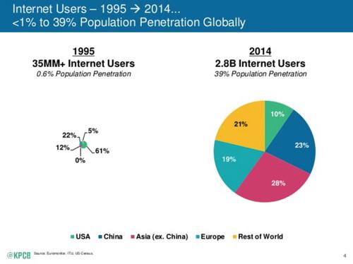 2015 Internet Trends — Kleiner Perkins Caufield Byers