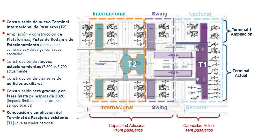 SCL detalle proyectos terminales 1 y 2 2015-2020 (Nuevo Pudahuel)