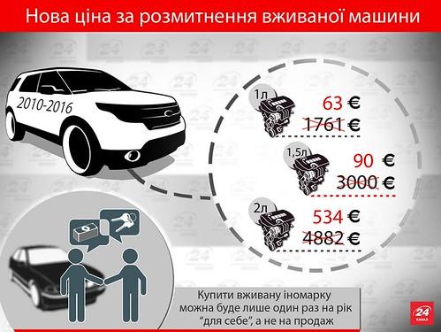Вживані авто стануть дешевшими: акциз таки зменшено