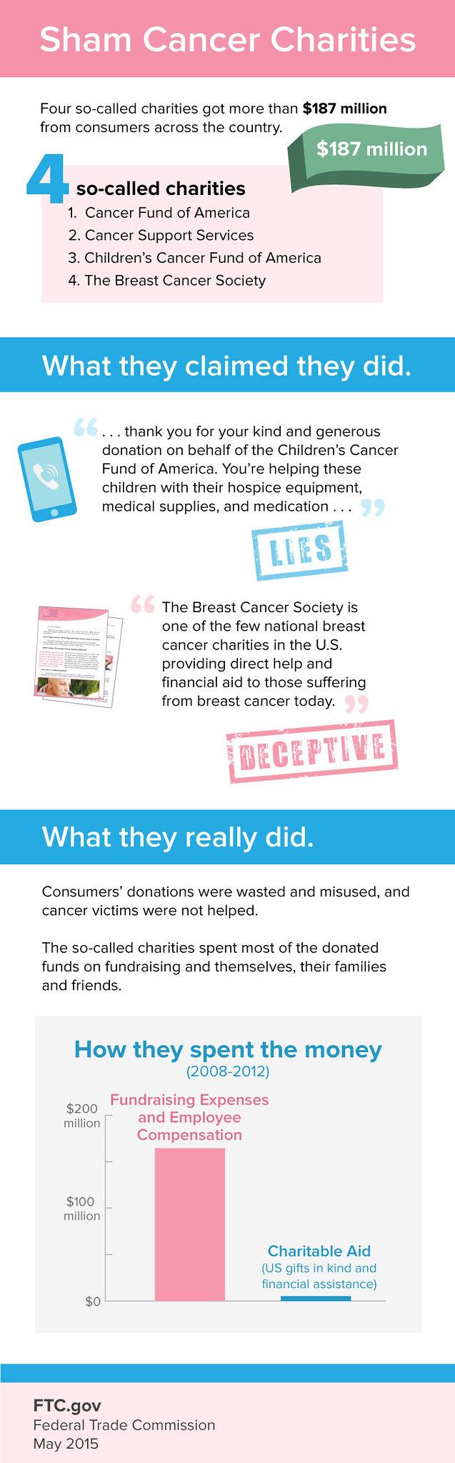 sham-cancer-charities