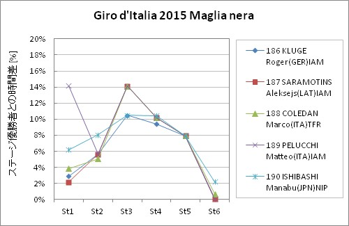Giro d'Italia2015 Maglia nera st6