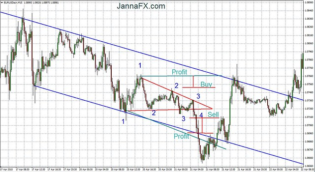 Triangle trading _ 4 _ Orders placing